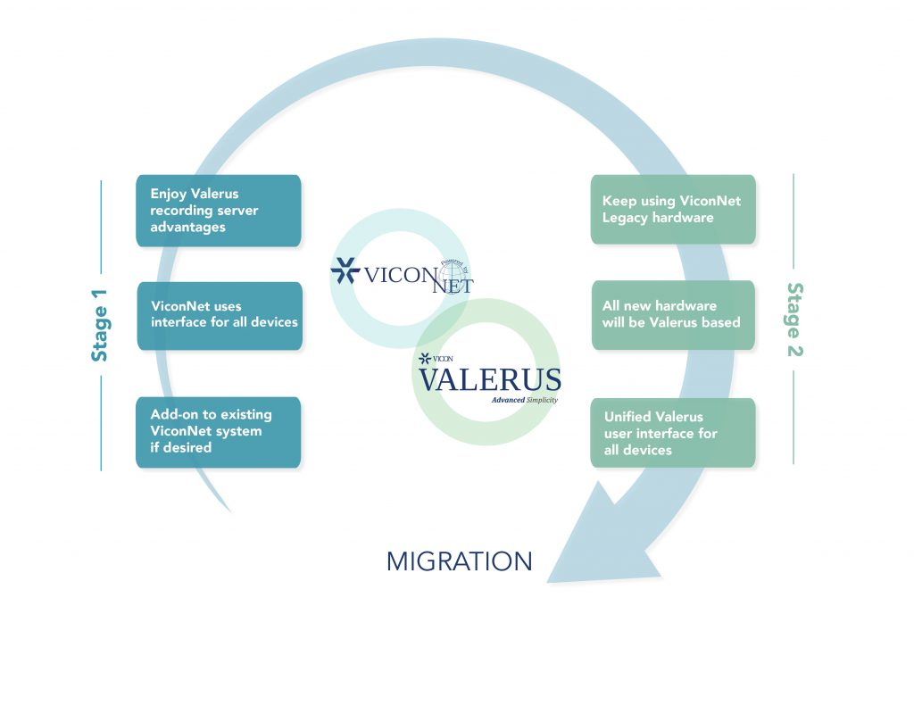 ViconNet and Valerus migration plan.